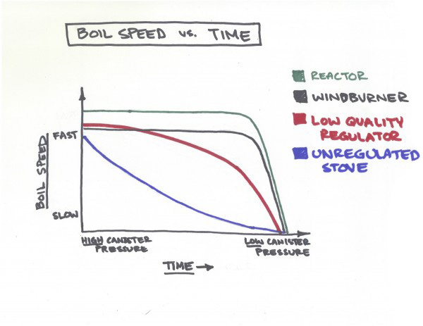 MSR-Boil-Speed-vs-Time-Chart