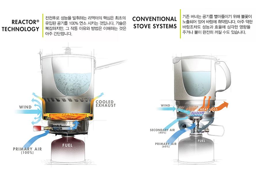 MSR-blog-reactor-technology