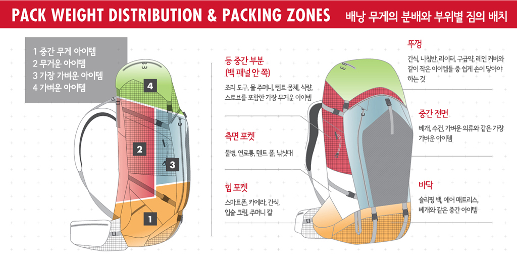 4 packing zone